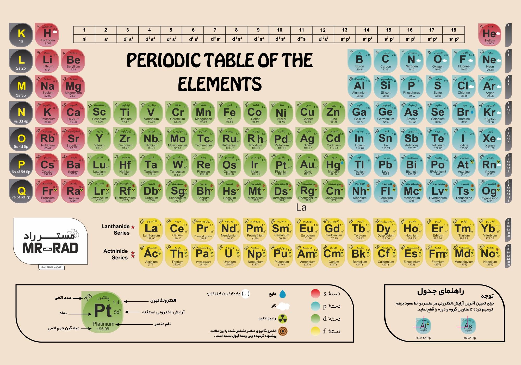 پوستر آموزشی مستر راد طرح جدول تناوبی مدل مندلیف کنکوری